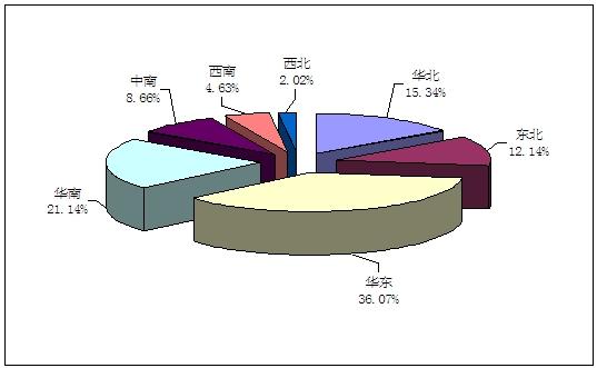 2009年我国胰岛素笔式注射针需求地域结构分析