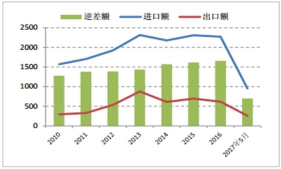 图2-6:我国集成电路产业贸易逆差巨大(单位:亿美元)